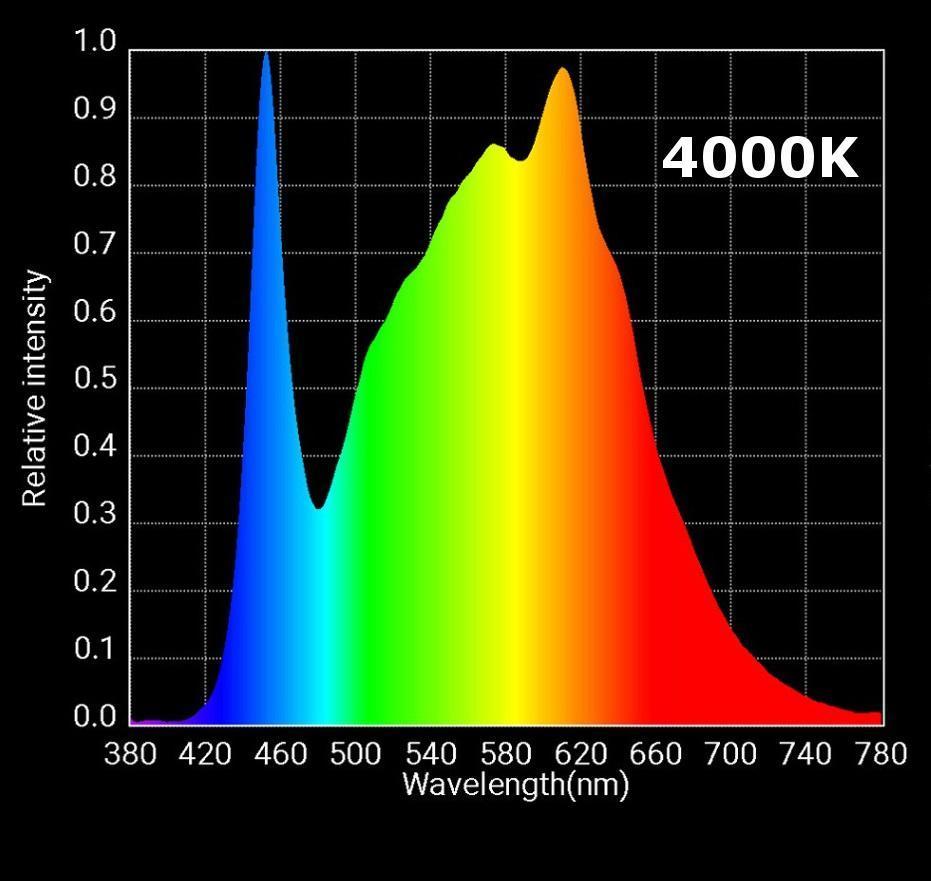 HLG 550 Spectrum